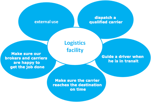 Logistics Facility Graphic